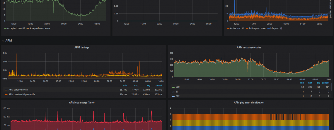monitoring PHP