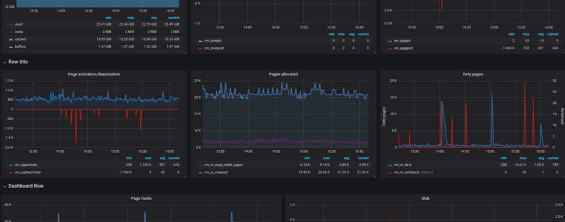 Monitoring graph featured image